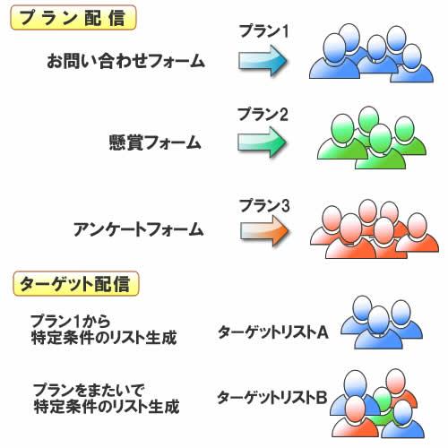 ネット商人メールシステムProの配信